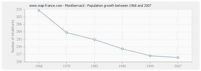 Population Montbernard