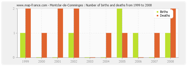 Montclar-de-Comminges : Number of births and deaths from 1999 to 2008