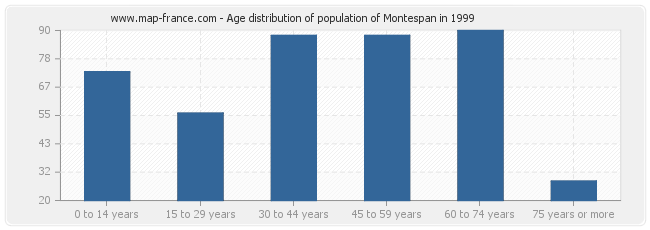 Age distribution of population of Montespan in 1999