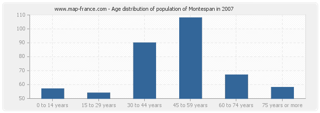 Age distribution of population of Montespan in 2007