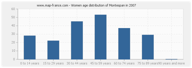 Women age distribution of Montespan in 2007