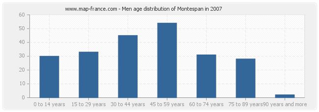 Men age distribution of Montespan in 2007