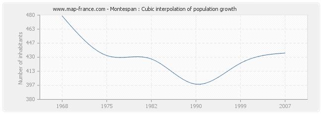 Montespan : Cubic interpolation of population growth