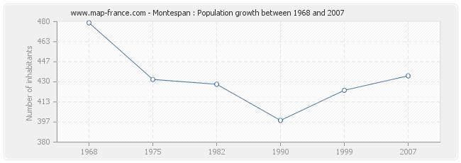 Population Montespan
