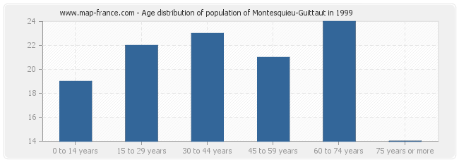 Age distribution of population of Montesquieu-Guittaut in 1999