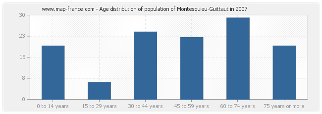 Age distribution of population of Montesquieu-Guittaut in 2007