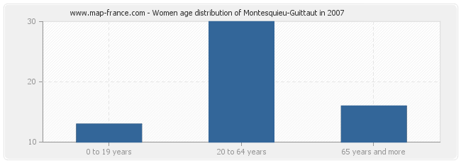 Women age distribution of Montesquieu-Guittaut in 2007