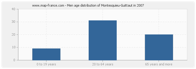 Men age distribution of Montesquieu-Guittaut in 2007