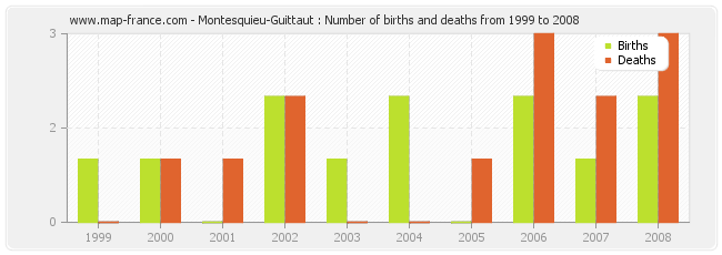 Montesquieu-Guittaut : Number of births and deaths from 1999 to 2008