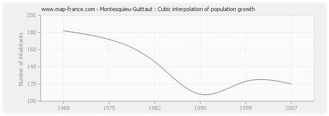 Montesquieu-Guittaut : Cubic interpolation of population growth