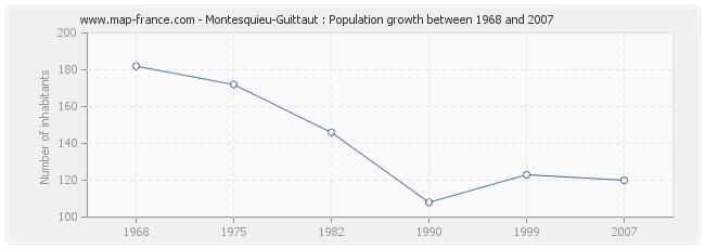 Population Montesquieu-Guittaut