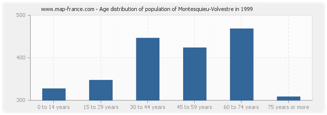 Age distribution of population of Montesquieu-Volvestre in 1999