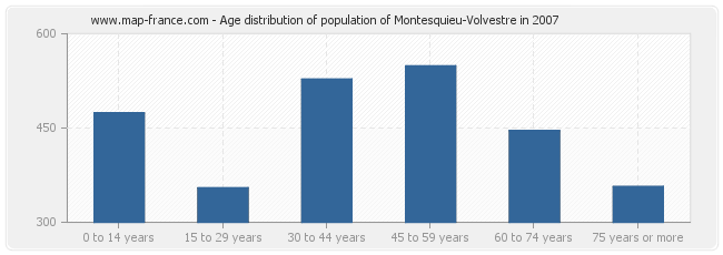 Age distribution of population of Montesquieu-Volvestre in 2007