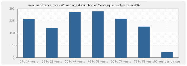 Women age distribution of Montesquieu-Volvestre in 2007