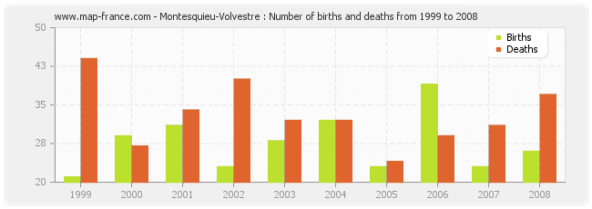 Montesquieu-Volvestre : Number of births and deaths from 1999 to 2008