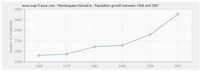 Population Montesquieu-Volvestre