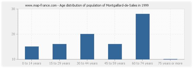 Age distribution of population of Montgaillard-de-Salies in 1999