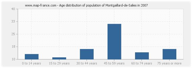 Age distribution of population of Montgaillard-de-Salies in 2007