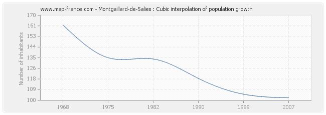 Montgaillard-de-Salies : Cubic interpolation of population growth