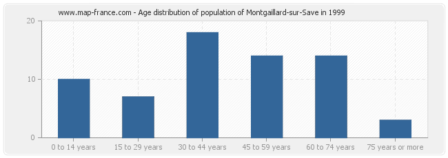 Age distribution of population of Montgaillard-sur-Save in 1999
