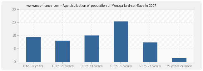 Age distribution of population of Montgaillard-sur-Save in 2007
