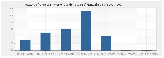 Women age distribution of Montgaillard-sur-Save in 2007