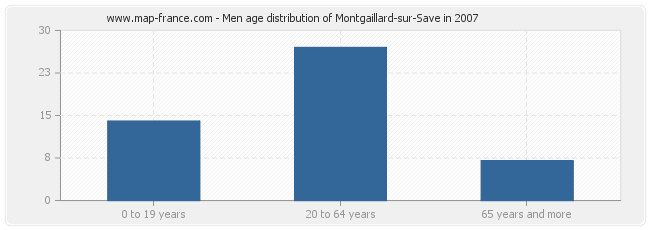 Men age distribution of Montgaillard-sur-Save in 2007
