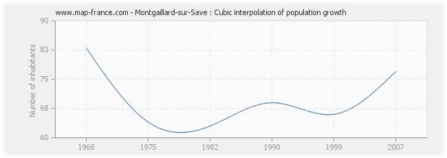 Montgaillard-sur-Save : Cubic interpolation of population growth