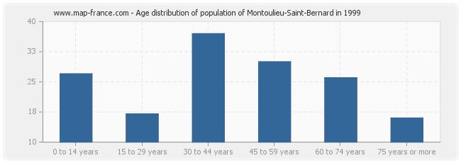 Age distribution of population of Montoulieu-Saint-Bernard in 1999