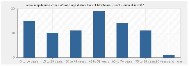 Women age distribution of Montoulieu-Saint-Bernard in 2007