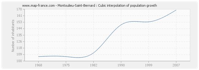 Montoulieu-Saint-Bernard : Cubic interpolation of population growth
