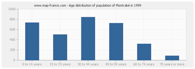 Age distribution of population of Montrabé in 1999