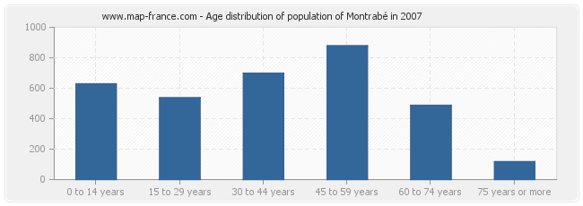 Age distribution of population of Montrabé in 2007