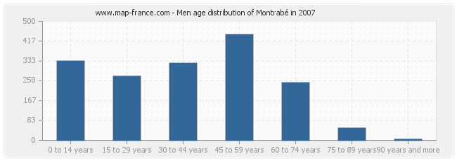 Men age distribution of Montrabé in 2007