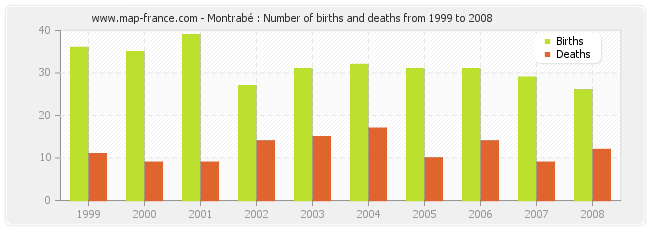 Montrabé : Number of births and deaths from 1999 to 2008