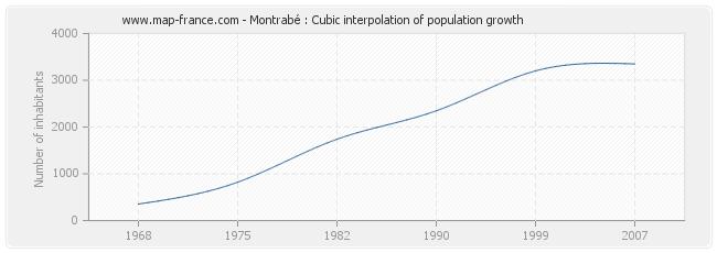 Montrabé : Cubic interpolation of population growth