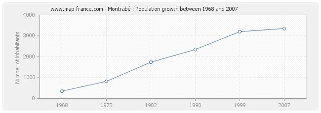 Population Montrabé