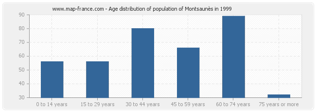 Age distribution of population of Montsaunès in 1999
