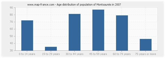 Age distribution of population of Montsaunès in 2007