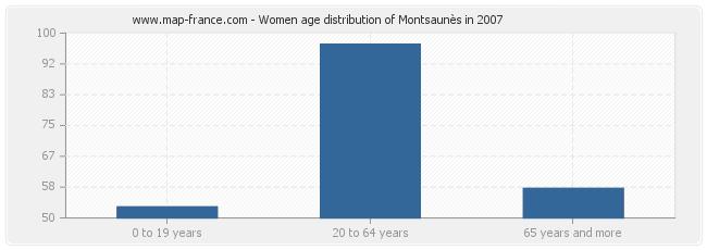 Women age distribution of Montsaunès in 2007