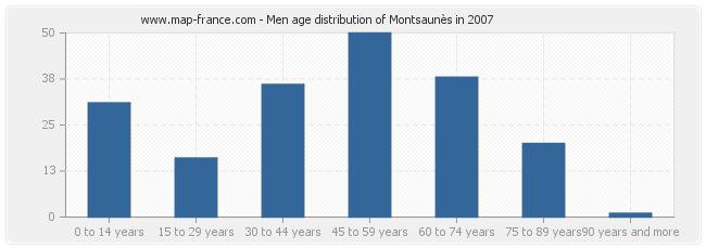 Men age distribution of Montsaunès in 2007