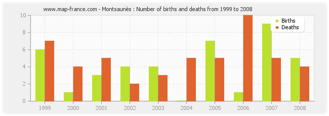 Montsaunès : Number of births and deaths from 1999 to 2008