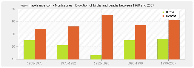 Montsaunès : Evolution of births and deaths between 1968 and 2007