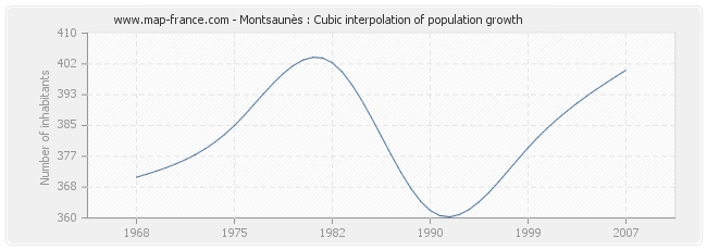 Montsaunès : Cubic interpolation of population growth