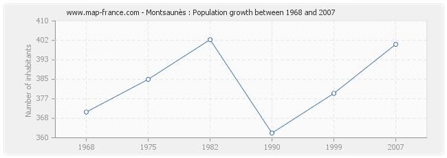 Population Montsaunès
