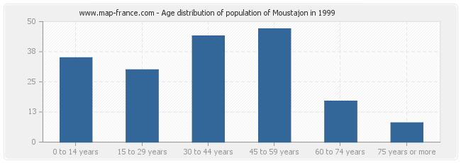 Age distribution of population of Moustajon in 1999