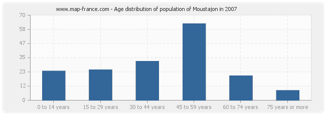Age distribution of population of Moustajon in 2007