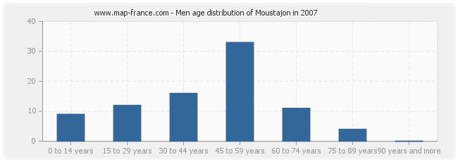 Men age distribution of Moustajon in 2007