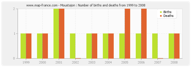 Moustajon : Number of births and deaths from 1999 to 2008