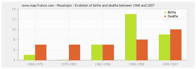 Moustajon : Evolution of births and deaths between 1968 and 2007